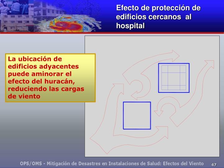 Efecto de protección de edificios cercanos  al hospital