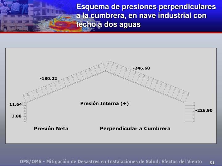 Esquema de presiones perpendiculares  a la cumbrera, en nave industrial con techo a dos aguas
