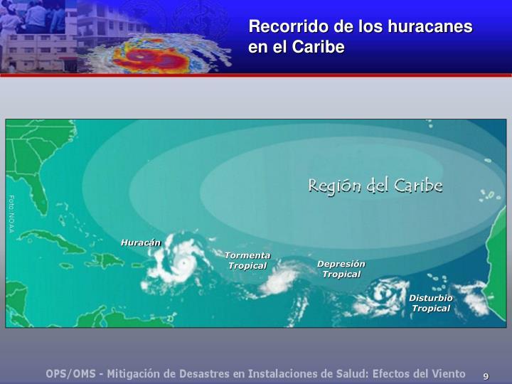 Recorrido de los huracanes
