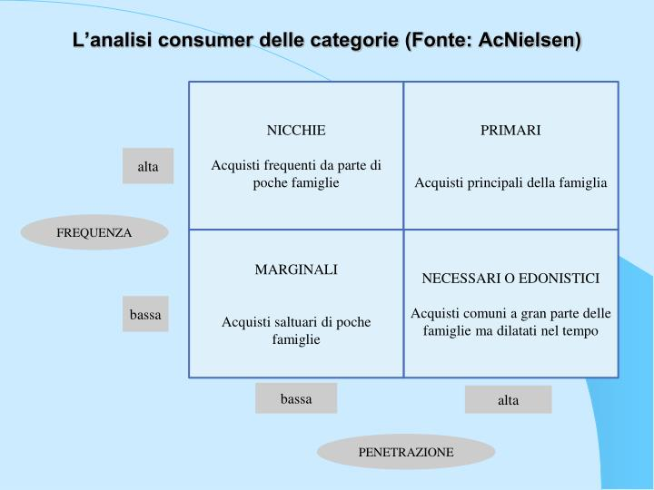 L'analisi consumer delle categorie (Fonte: AcNielsen)