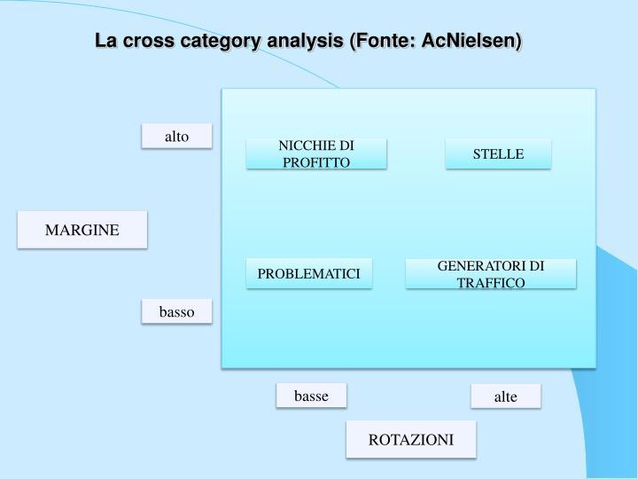 La cross category analysis (Fonte: AcNielsen)