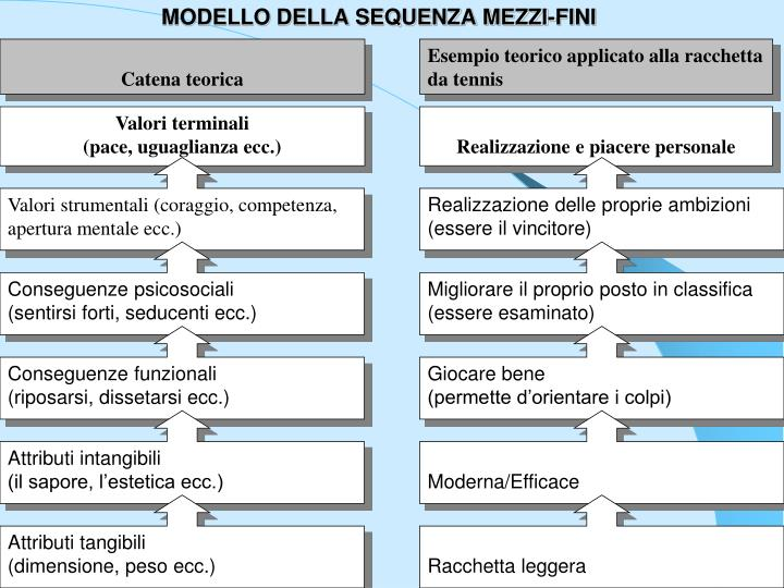 MODELLO DELLA SEQUENZA MEZZI-FINI