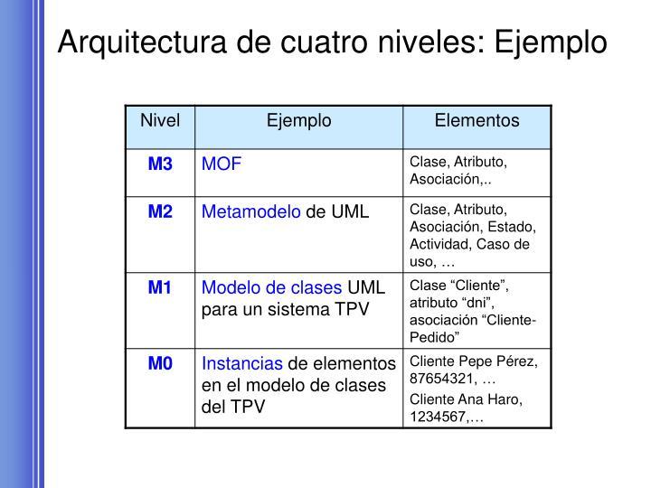 Arquitectura de cuatro niveles: Ejemplo