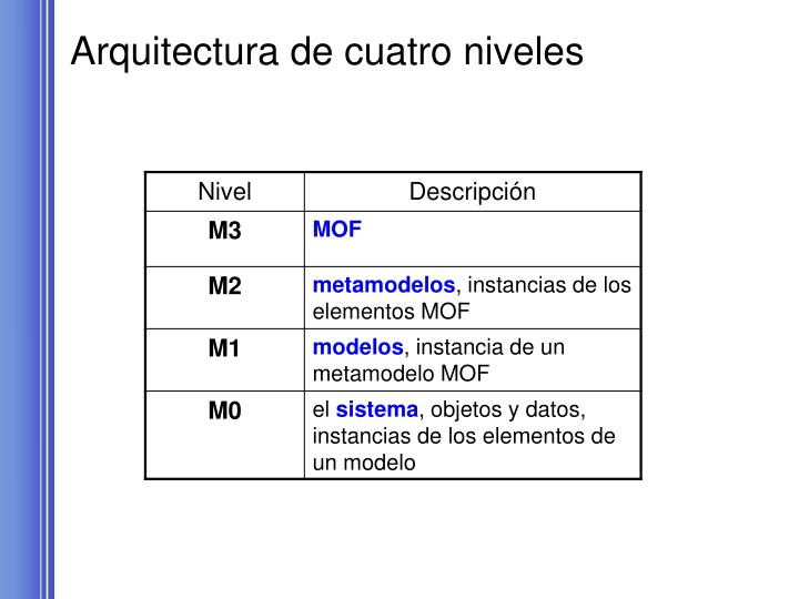 Arquitectura de cuatro niveles