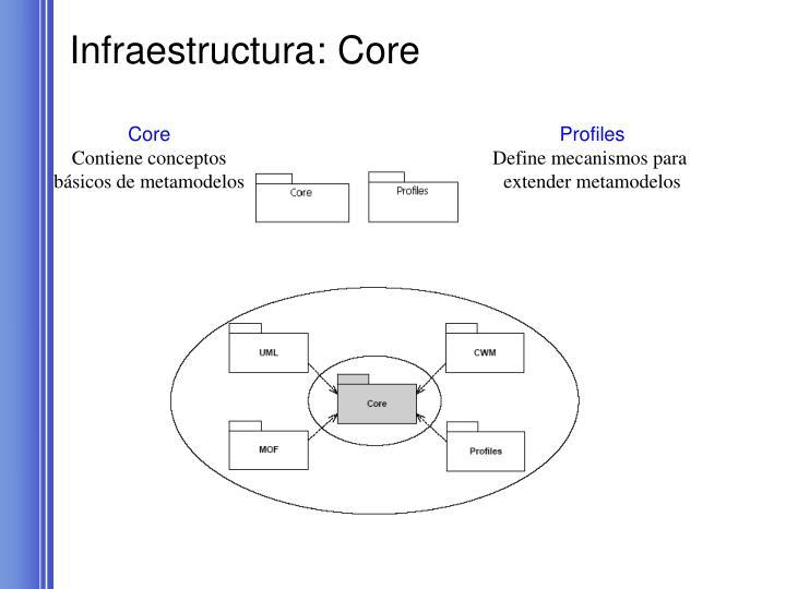 Infraestructura: Core