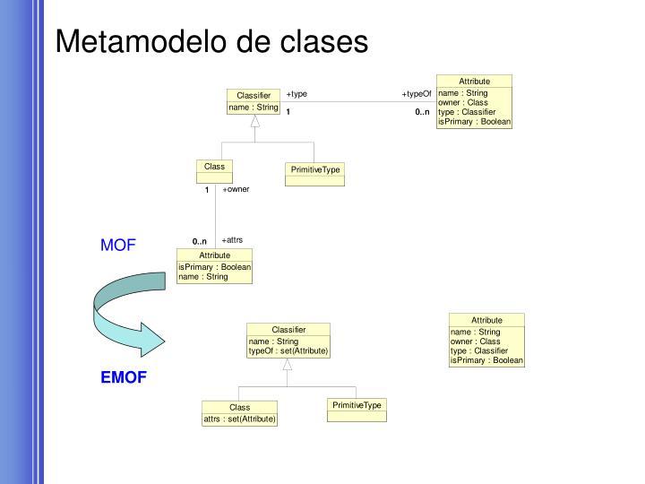 Metamodelo de clases