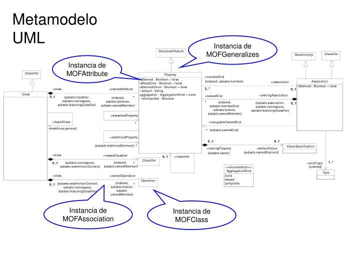MetamodeloUML