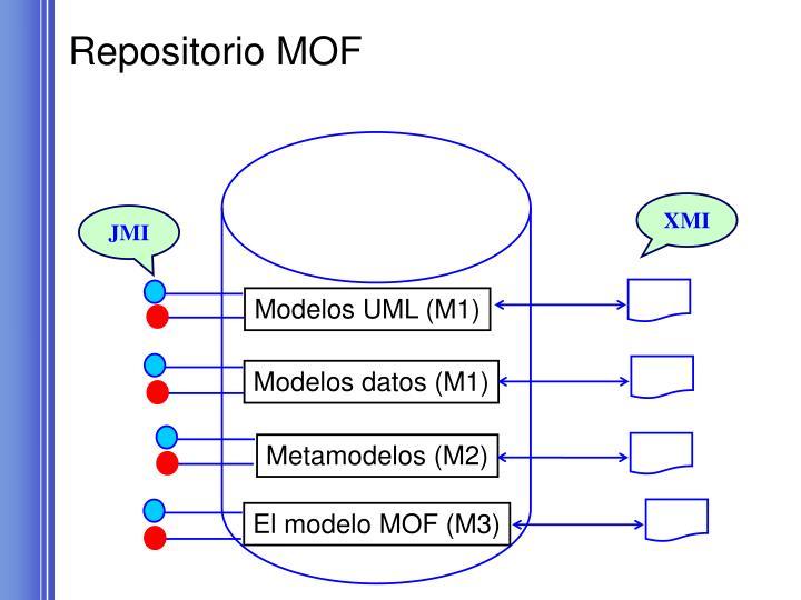 Repositorio MOF