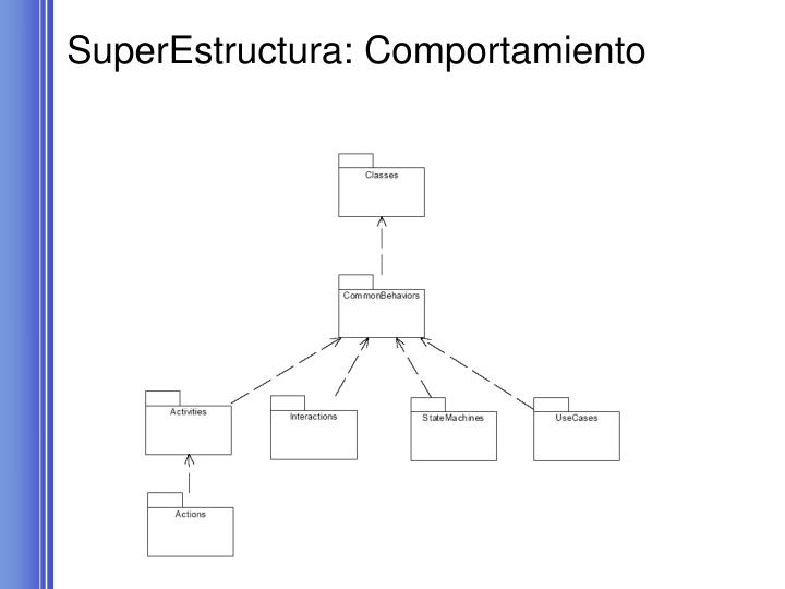 SuperEstructura: Comportamiento