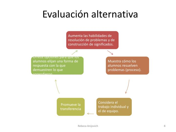 Evaluación alternativa
