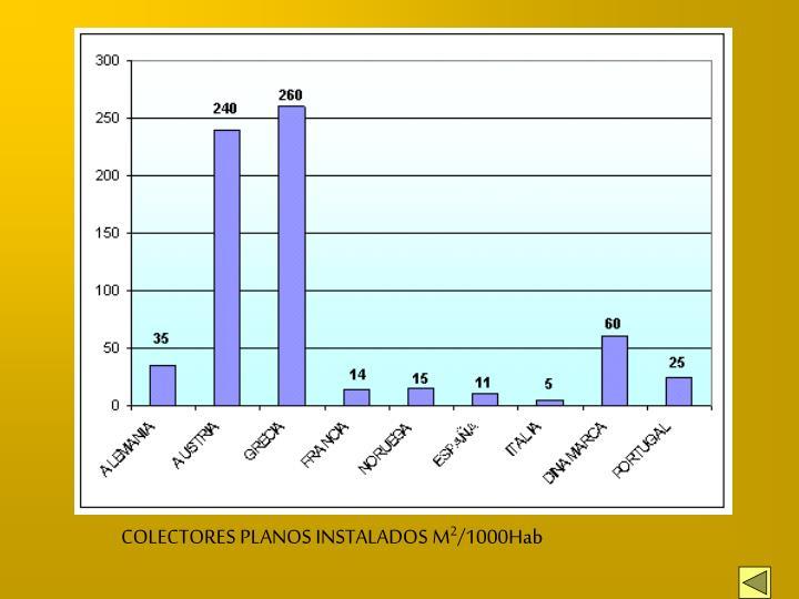 COLECTORES PLANOS INSTALADOS M