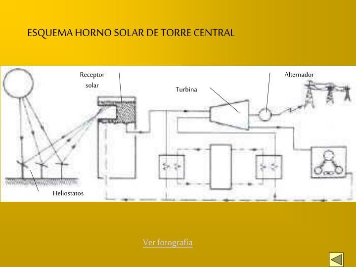 ESQUEMA HORNO SOLAR DE TORRE CENTRAL