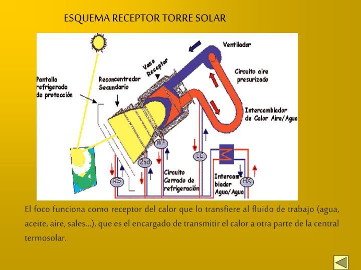 ESQUEMA RECEPTOR TORRE SOLAR