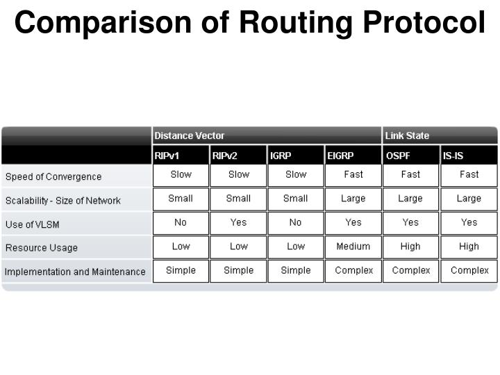 Comparison of Routing Protocol