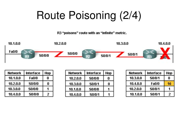 Route Poisoning (2/4)