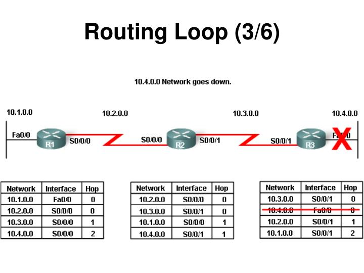Routing Loop (3/6)
