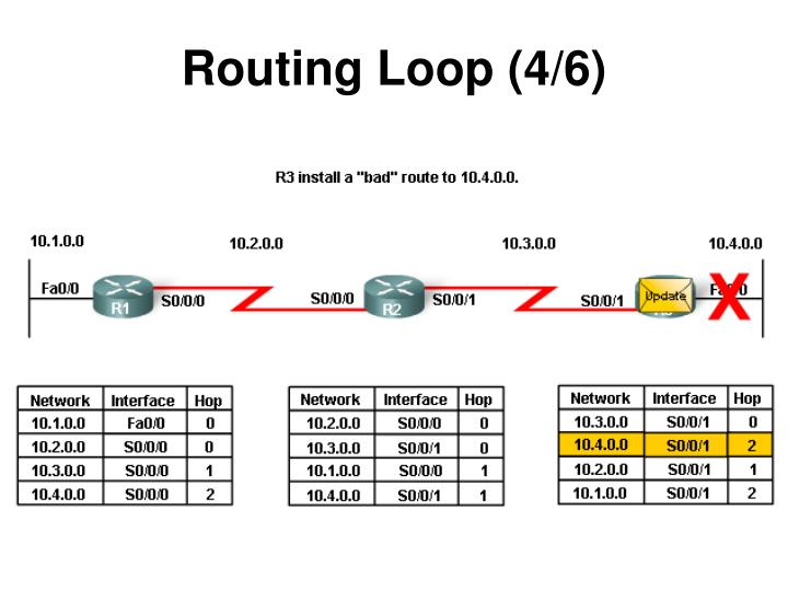 Routing Loop (4/6)