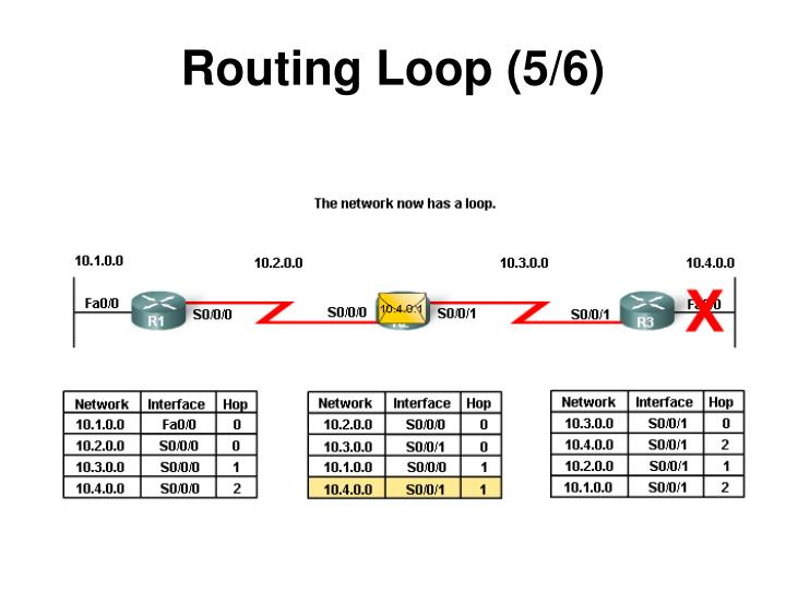 Routing Loop (5/6)