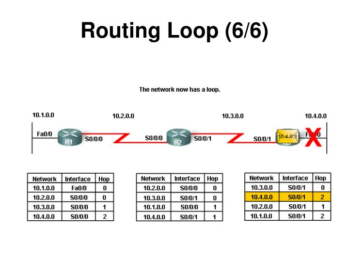 Routing Loop (6/6)