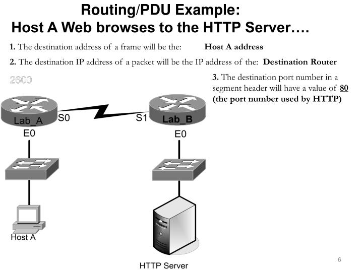Routing/PDU Example: