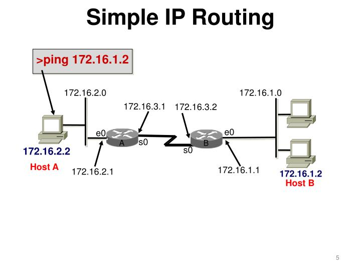 Simple IP Routing