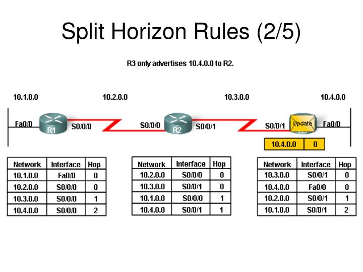 Split Horizon Rules (2/5)