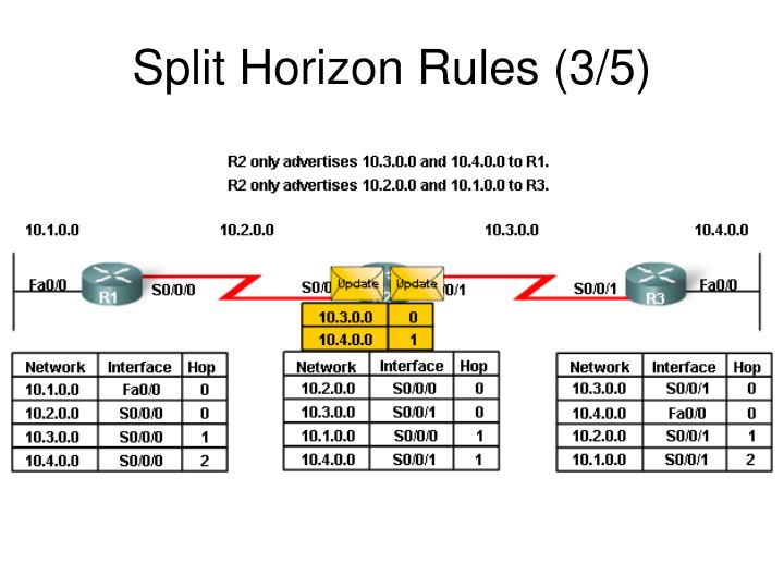 Split Horizon Rules (3/5)