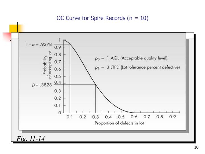 OC Curve for Spire Records (n = 10)