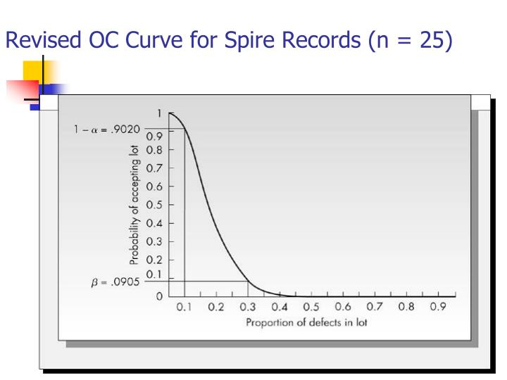 Revised OC Curve for Spire Records (n = 25)