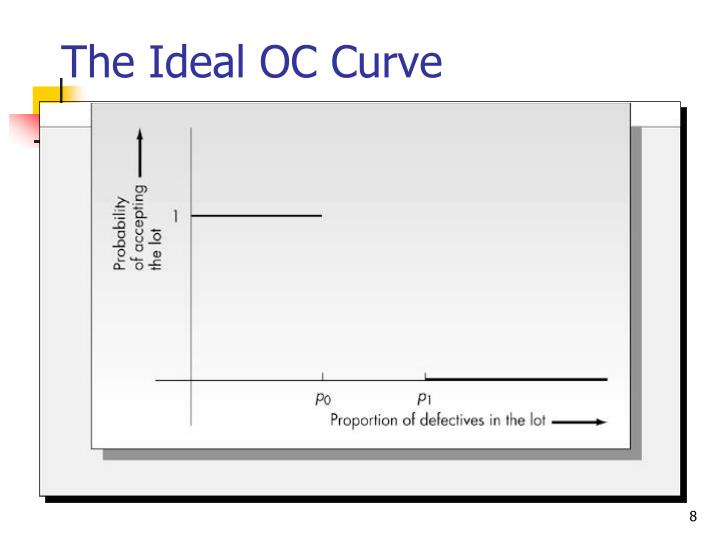 The Ideal OC Curve