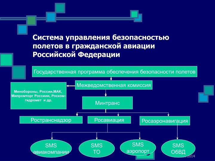 Система управления безопасностью полетов в гражданской авиации Российской Федерации