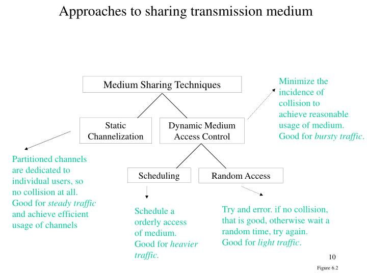 Approaches to sharing transmission medium