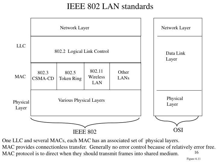 IEEE 802 LAN standards