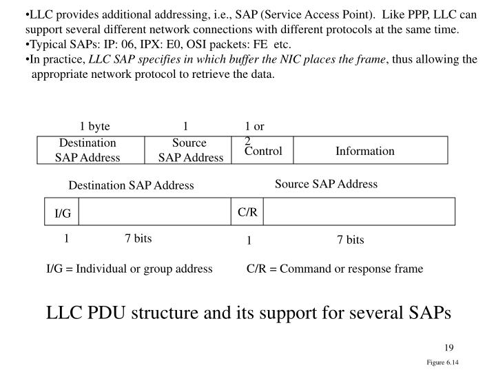 LLC provides additional addressing, i.e., SAP (Service Access Point).  Like PPP, LLC can