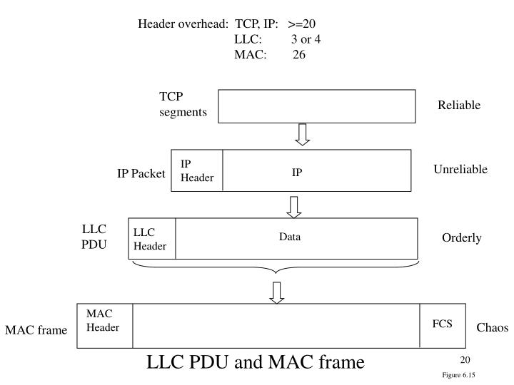 Header overhead:  TCP, IP:   >=20
