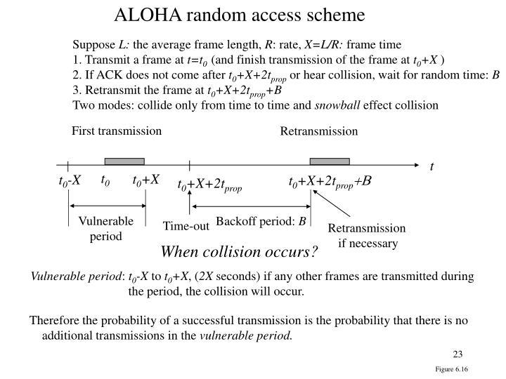 ALOHA random access scheme