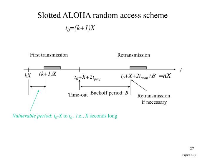 Slotted ALOHA random access scheme