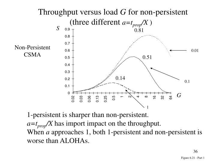 Throughput versus load