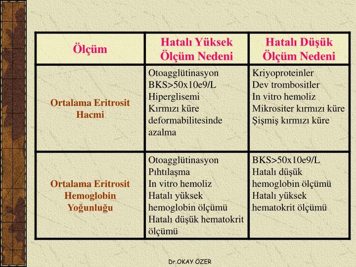 Dr.OKAY ÖZER