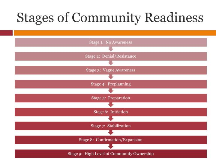 Stages of Community Readiness