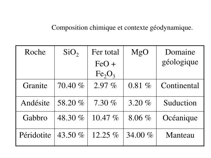 Composition chimique et contexte géodynamique.