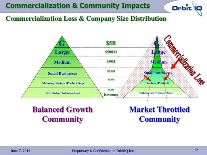 Commercialization & Community Impacts