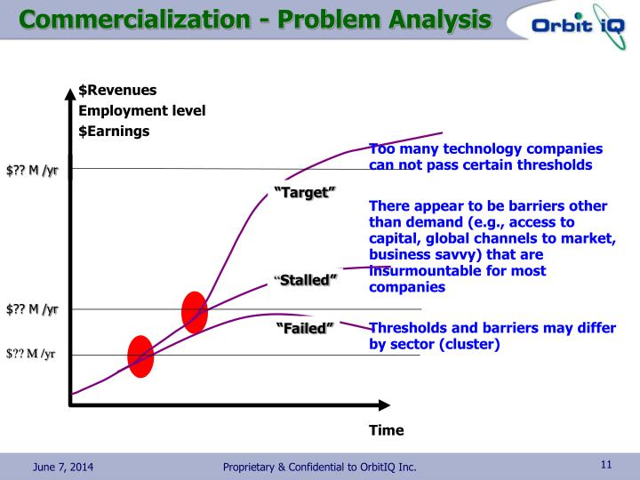 Commercialization - Problem Analysis