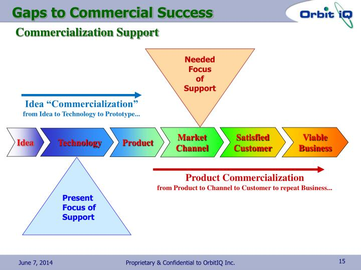Gaps to Commercial Success