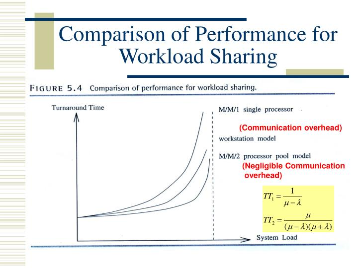 Comparison of Performance for Workload Sharing