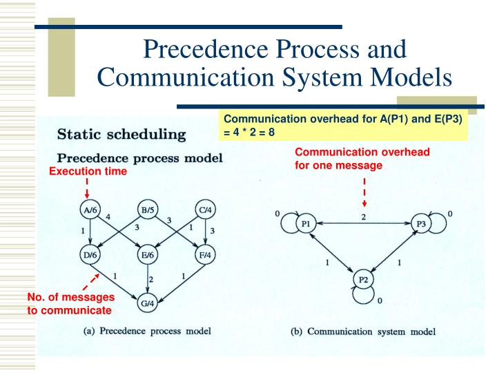 Precedence Process and Communication System Models