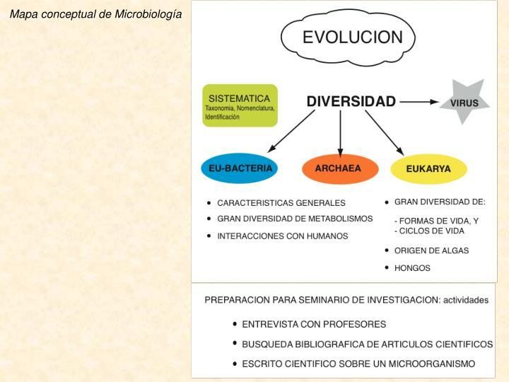 Mapa conceptual de Microbiolog