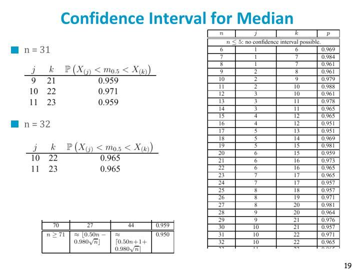 Confidence Interval for Median