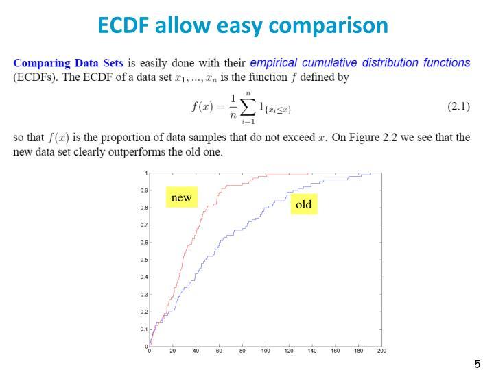 ECDF allow easy comparison