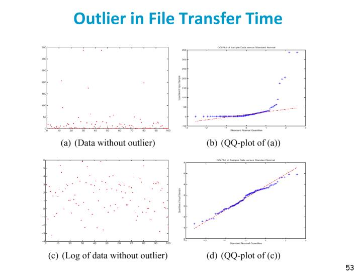 Outlier in File Transfer Time
